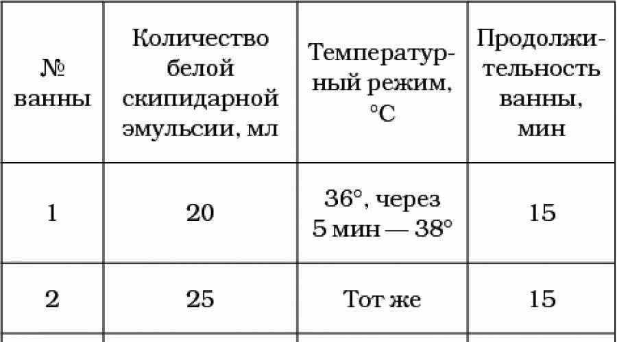 Terpentinfürdő Zalmanova. Milyen előnyei vannak a terpentinfürdő vegyes terápiás tulajdonságainak?