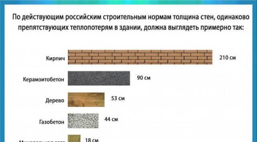 Керамзитобетон 5 10 влагомеры для бетона купить