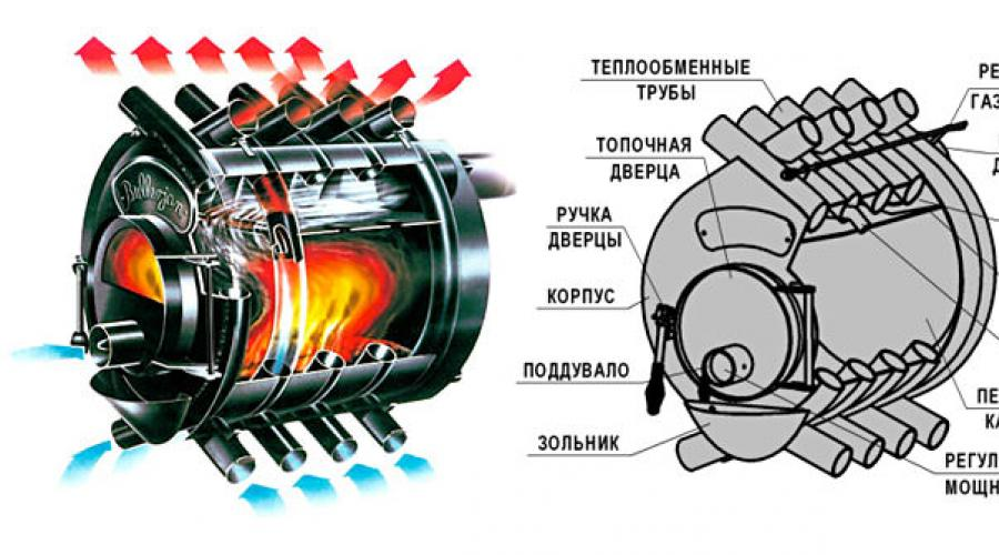 madera caldera horno 2 zonas diferencia de temperatura agua regulador líder chimeneas