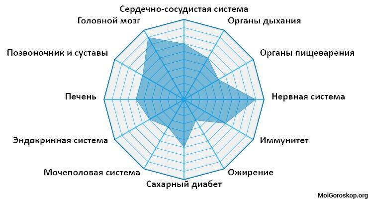 Karta kompatibilnosti zodijaka