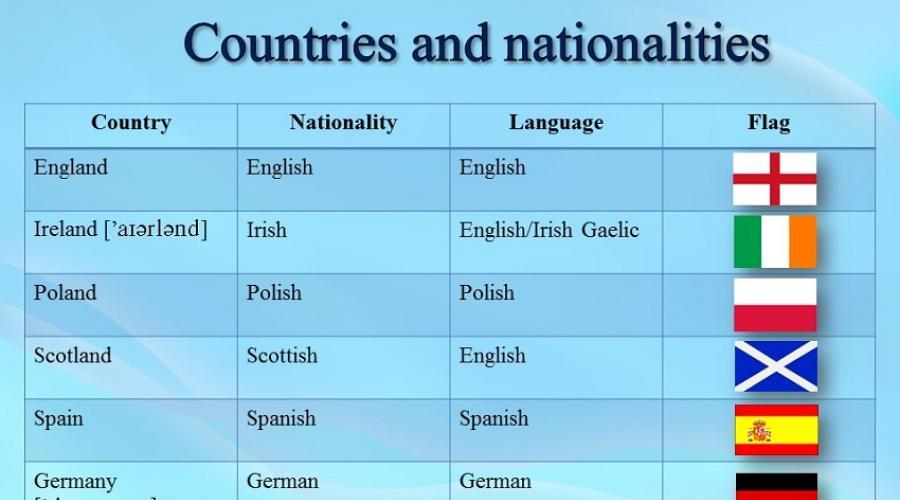 Nacionalidad Italiana En Ingles Paises Y Nacionalidades En Ingles Nombres De Paises En Ingles Ejercicios Para Asegurar Material Con Llaves