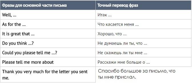 uvodno pismo s prijateljima izravnavanje brzine gavrana