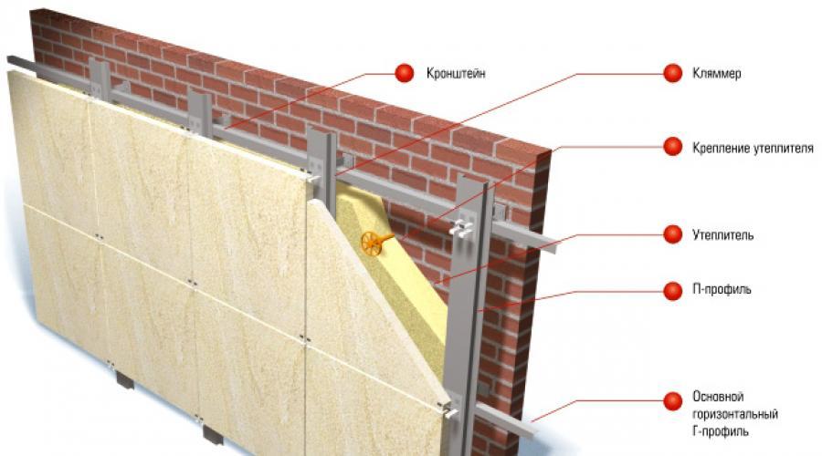 Вентилируемые фасады - безопасность и долговечность
