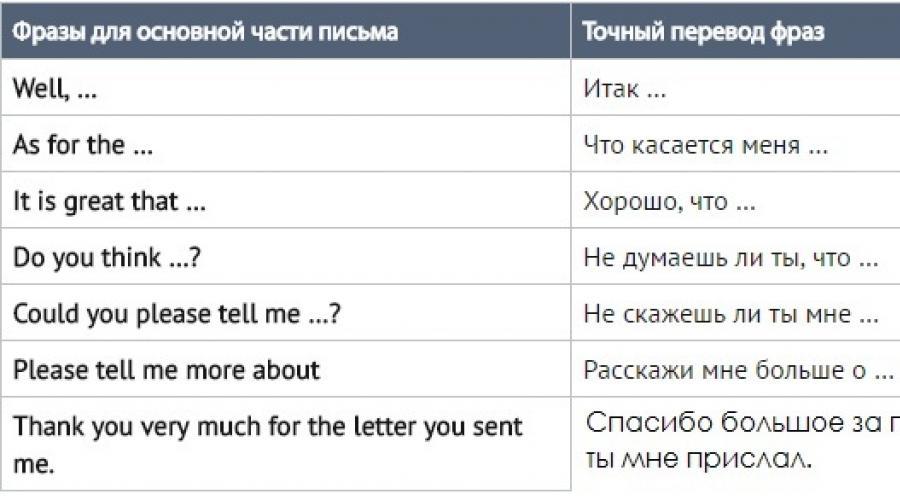 كيفية كتابة خطاب إلى صديق كيفية كتابة رسالة إلى صديق صديقة باللغة الإنجليزية عينة من خطاب الانتهاء كيفية بدء وإنهاء خطاب باللغة الإنجليزية إلى صديق صديقة قوالب قواعد الكتابة